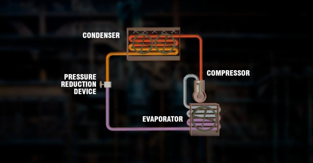 Lubrificantes especiais para compressores de refrigeração com amônia